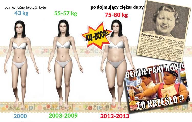 jak schudnąć 20 kg w 3 miesiące