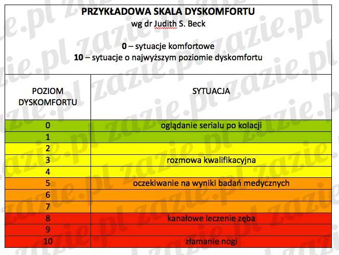 skala_dyskomfortu_1