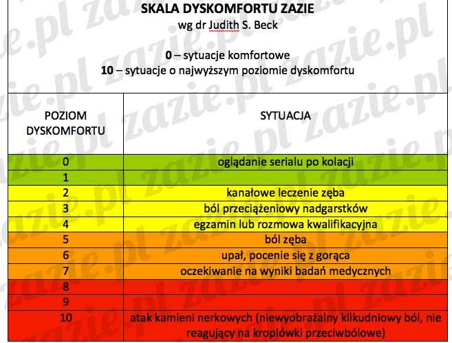 skala_dyskomfortu_3